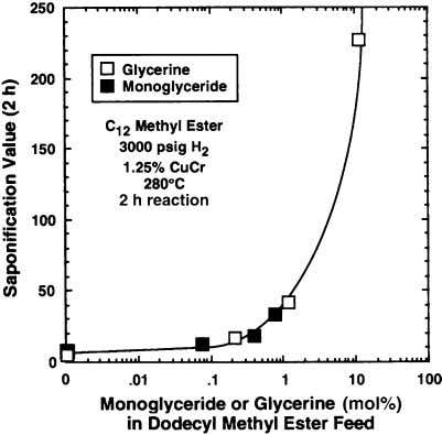 J Am Oil Chem Soc Fig. 15 Relative conversion of dodecyl methyl ester vs level of