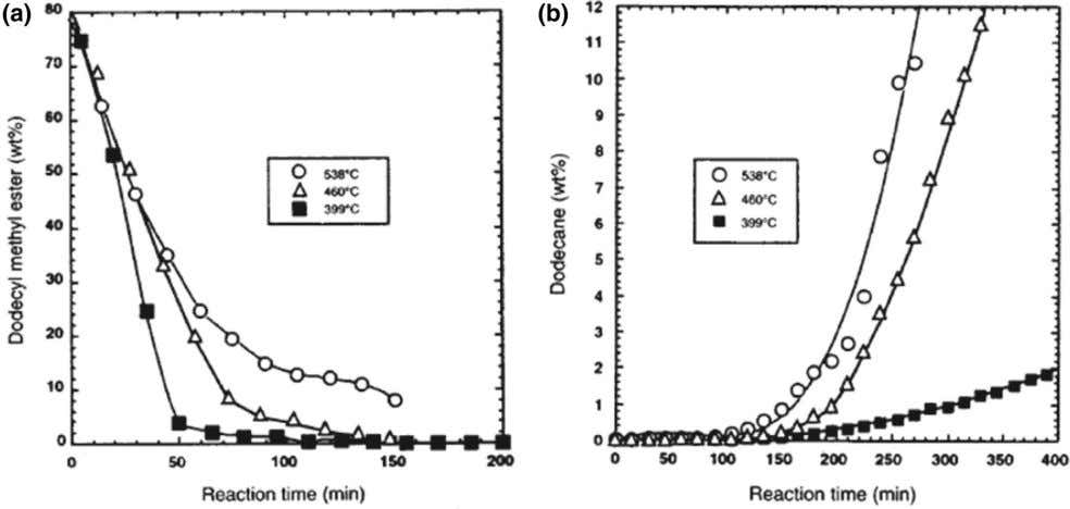 J Am Oil Chem Soc Fig. 5 Dependence of a activity and b selectivity on