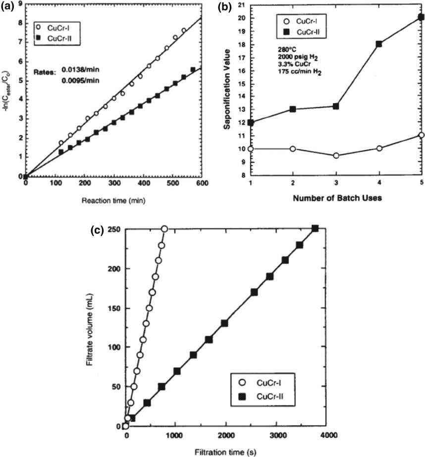 J Am Oil Chem Soc Fig. 6 Comparison of Cu–Cr catalyst preparation procedures: a activity, b