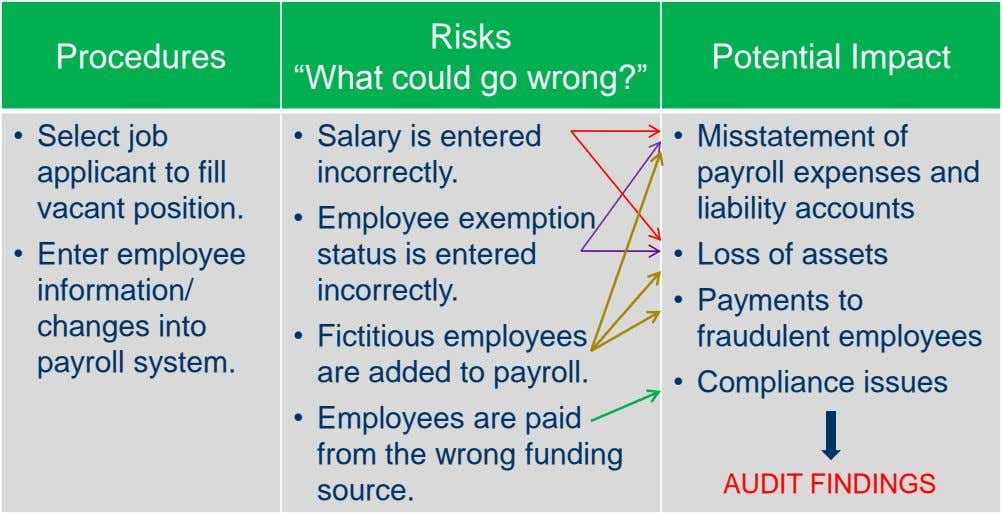 "Risks Procedures Potential Impact ""What could go wrong?"" • Select job applicant to fill vacant"