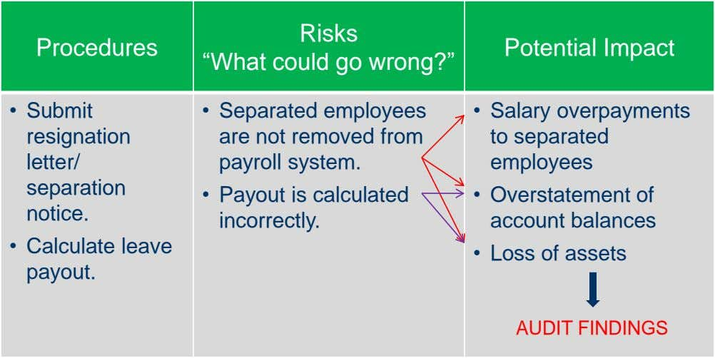 "Procedures Risks ""What could go wrong?"" Potential Impact • Submit resignation letter/ • Separated employees"