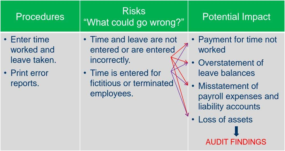 "Procedures Risks ""What could go wrong?"" Potential Impact • Enter time worked and leave taken."