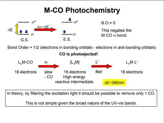M-CO Photochemistry σ* σ* B.O.= 0 hv =∆E ∆E This negates the σ σ M-CO