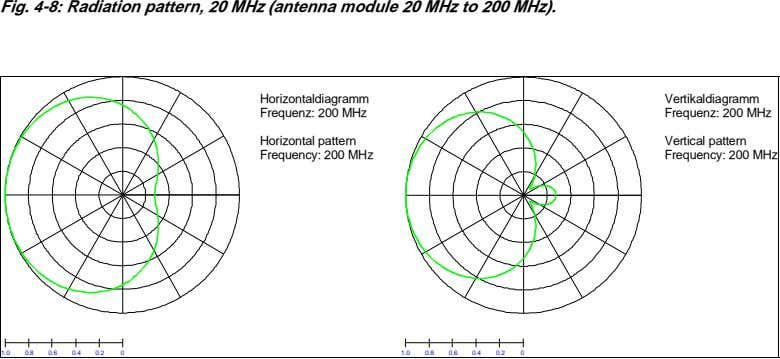 Fig. 4-8: Radiation pattern, 20 MHz (antenna module 20 MHz to 200 MHz). Horizontaldiagramm Frequenz: