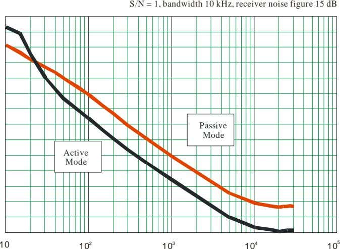 S/N = 1, bandwidth 10 kHz, receiver noise figure 15 dB Passive Mode Active Mode