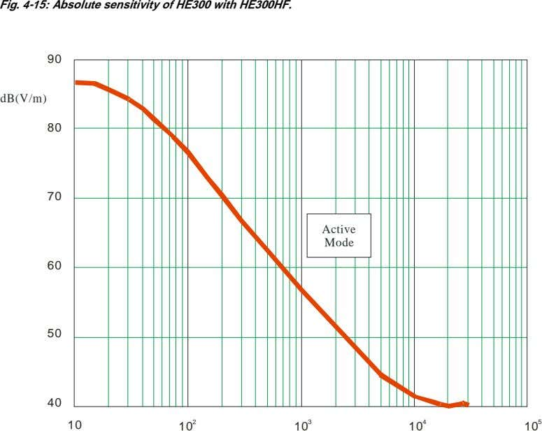 Fig. 4-15: Absolute sensitivity of HE300 with HE300HF. 90 dB(V/m) 80 70 Active Mode 60