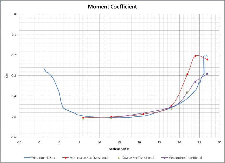 SST g - R q Transition Results Moment Coefficient © 2010 ANSYS, Inc. All rights reserved.