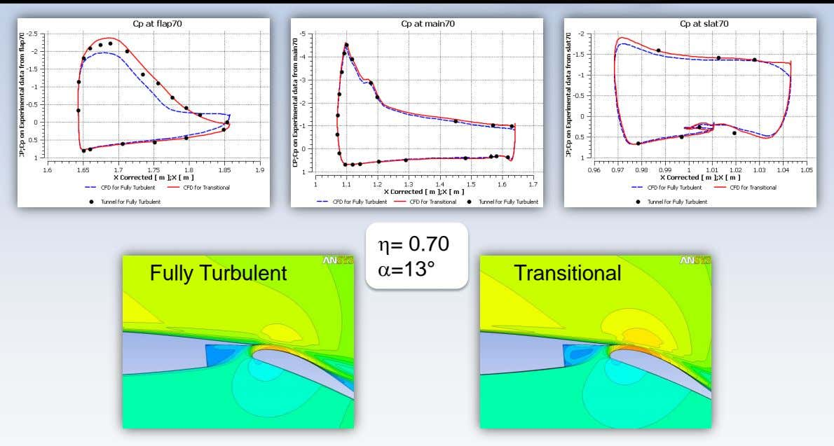= 0.70 a=13° Fully Turbulent Transitional