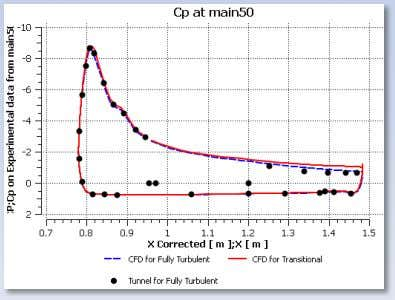 Turbulent and Experimental values @ α =13°, 28°, 34° Separation © 2010 ANSYS, Inc. All rights