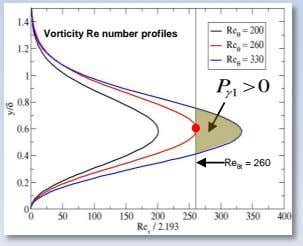 Vorticity Re number profiles Pg1  0 Re θt = 260