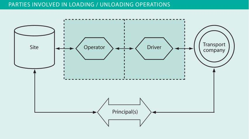 PARTIES INVOLVED IN LOADING / UNLOADING OPERATIONS