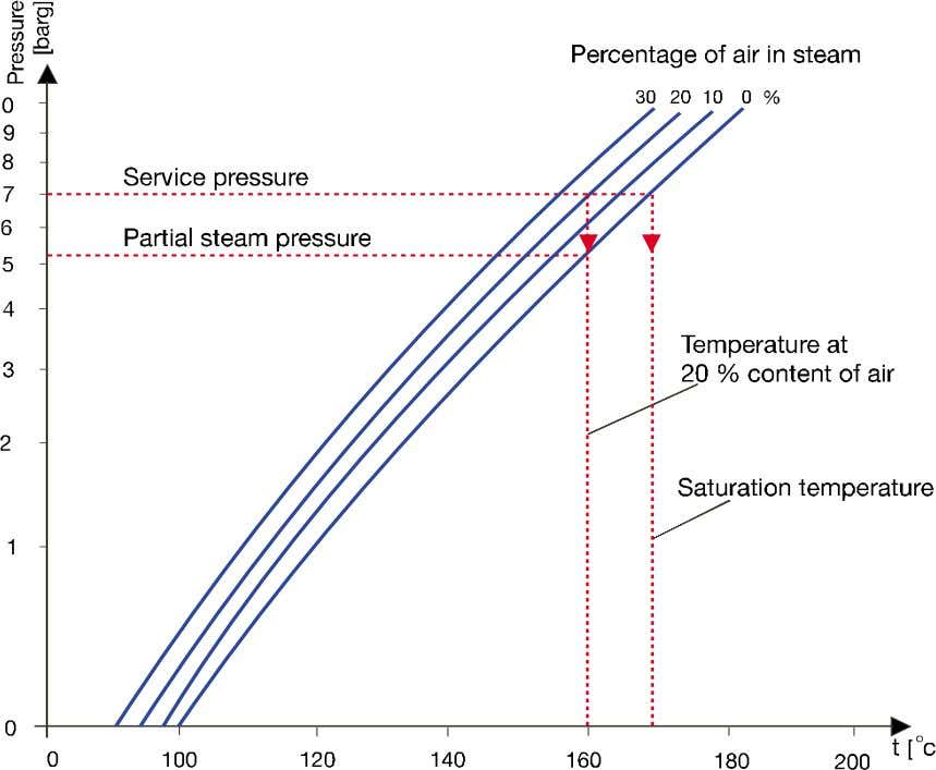 Fig. 3 Partial pressure of the steam and the corresponding saturated temperature as a function