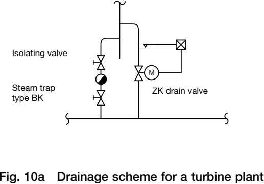 Isolating valve M Steam trap ZK drain valve type BK Fig. 10a Drainage scheme for
