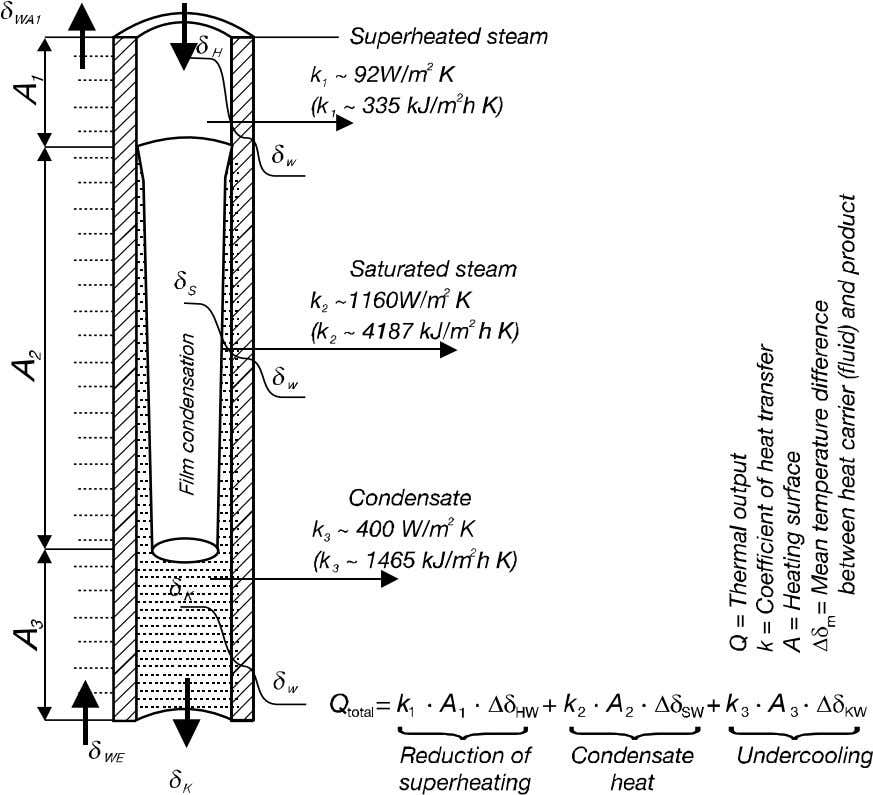 Fig. 20 Heating with superheated steam and banking-up of condensate The above drawing shows the