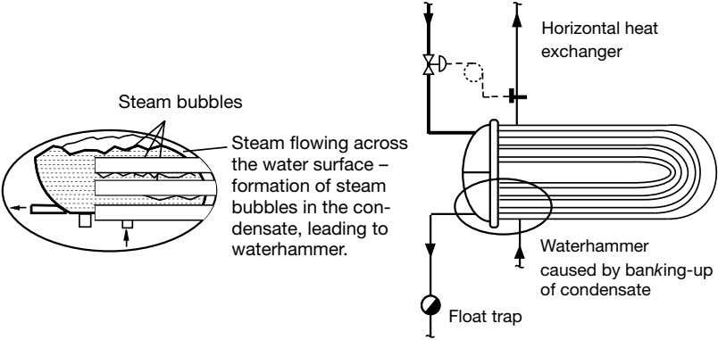 Horizontal heat exchanger Steam bubbles Steam flowing across the water surface – formation of steam