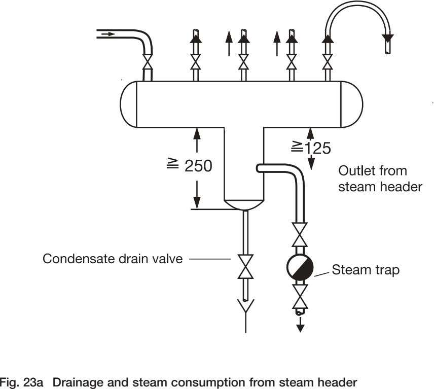 Fig. 23a Drainage and steam consumption from steam header