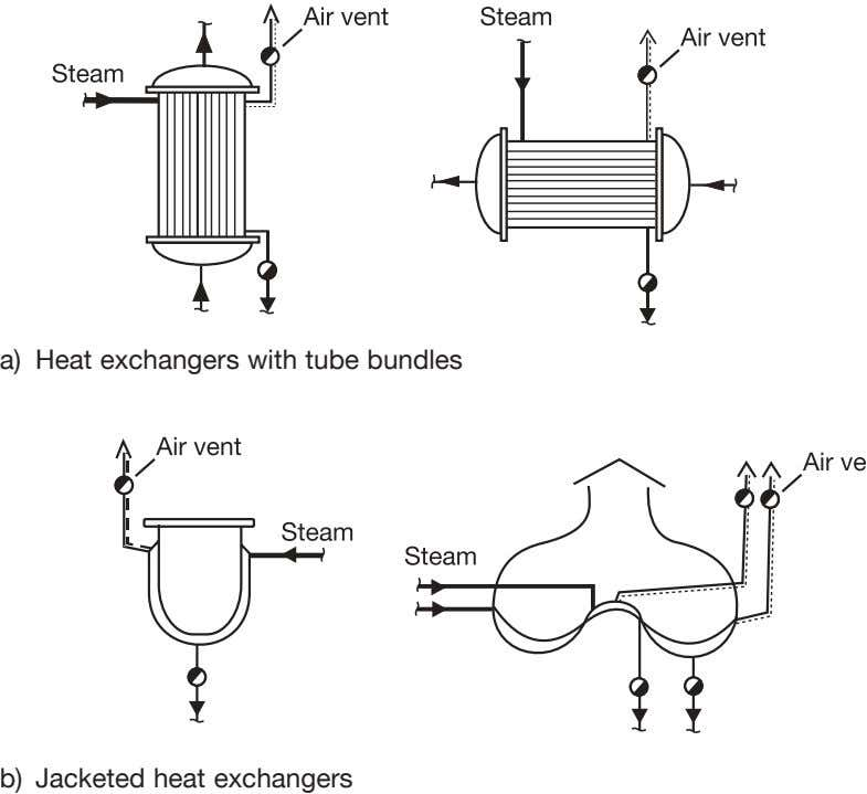 a) Heat exchangers with tube bundles b) Jacketed heat exchangers