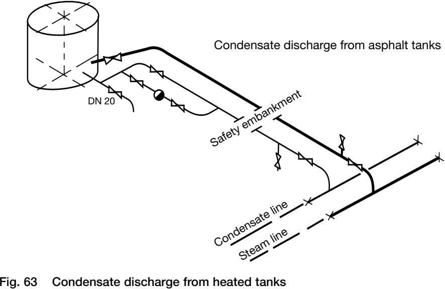 Condensate discharge from asphalt tanks DN 20 Fig. 63 Condensate discharge from heated tanks Safety
