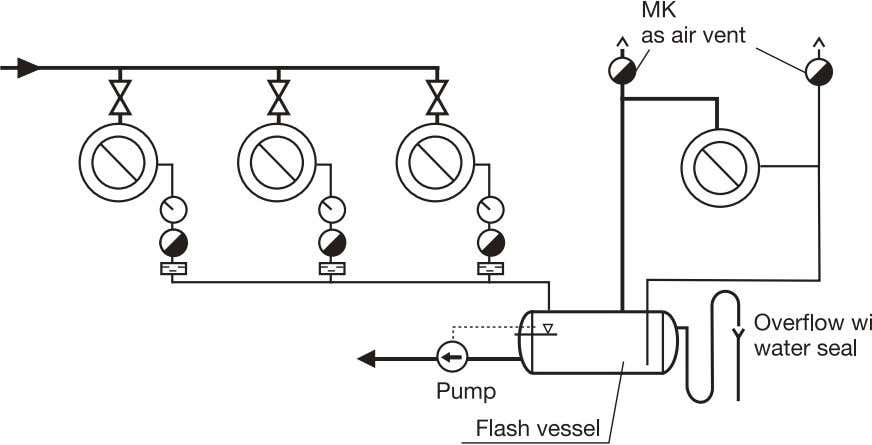 Fig. 70 Simple flash steam recovery with thermosiphon circulation. The amount of flash steam depends