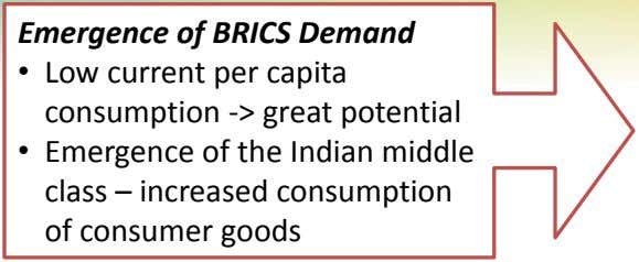 Emergence of BRICS Demand • Low current per capita consumption -> great potential • Emergence
