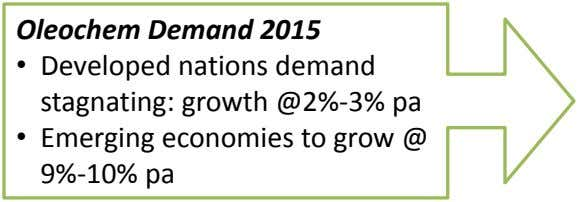 Oleochem Demand 2015 • Developed nations demand stagnating: growth @2%-3% pa • Emerging economies to