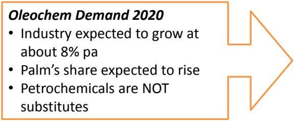 Oleochem Demand 2020 • Industry expected to grow at about 8% pa • Palm's share