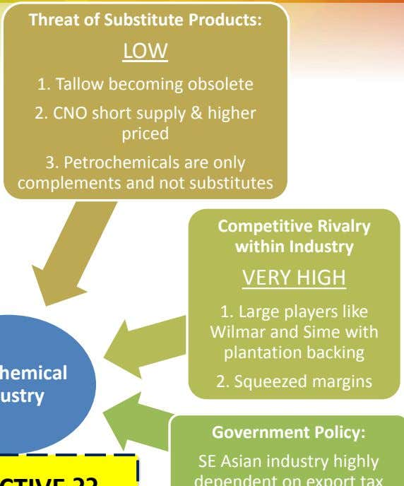 Threat of Substitute Products: LOW 1. Tallow becoming obsolete 2. CNO short supply & higher