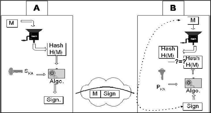 2.8 : Authentification par MAC et fonction de hachage. Figure 2.9 : Authentification par signature. 7.