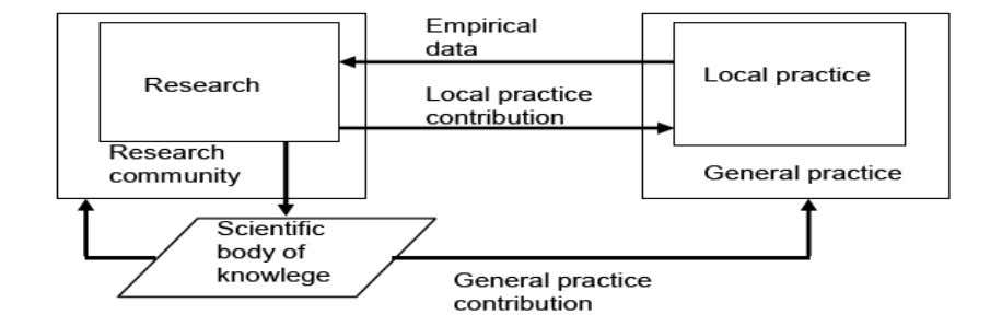 principles of practical inquiry are depicted in figure 2. Figure 2 Practical inquiry: A research approach