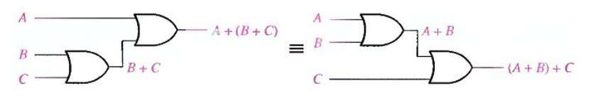 illustrates this law as applied to 2-input OR gates. Fig.(4-3) Application of associative law of addition.