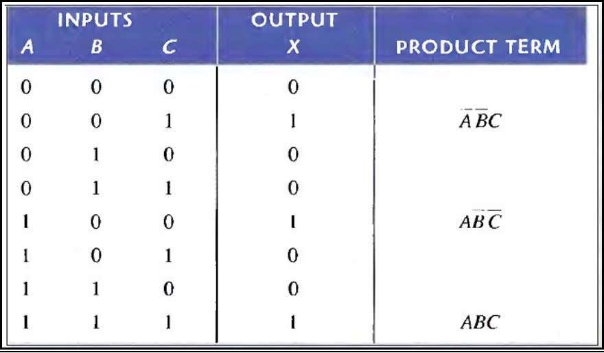truth table for the standard SOP expression ABC + ABC + ABC. Converting POS Expressions to
