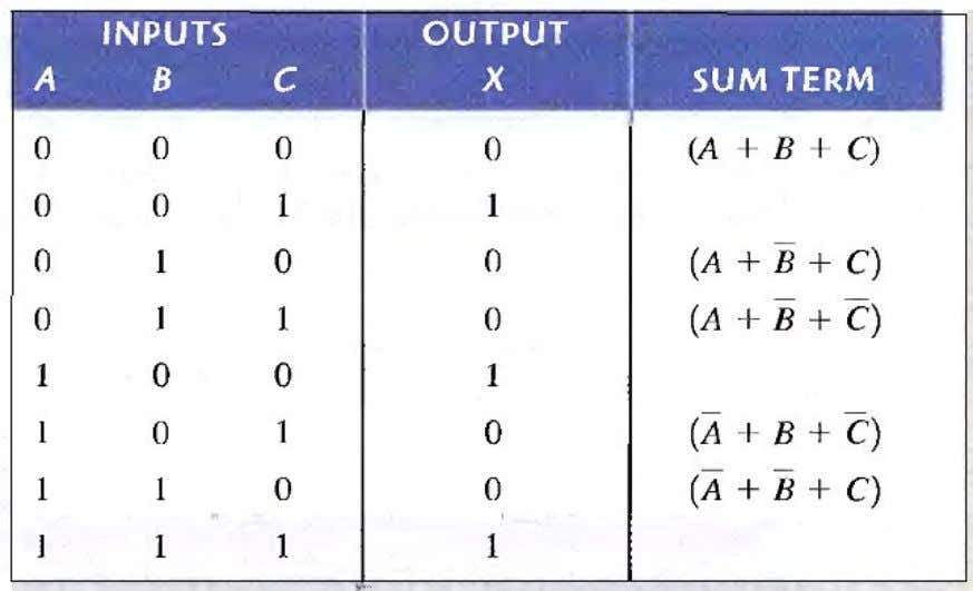 in the output column as shown in the table. For each of the remaining binary combinations,