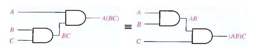 illustrates this law as applied to 2-input AND gates. Fig.(4-4) Application of associative law of multiplication.