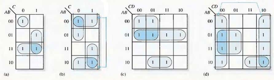 than one way to group the 1 s to form maximum groupings. Fig.(5-7) Determine the minimum