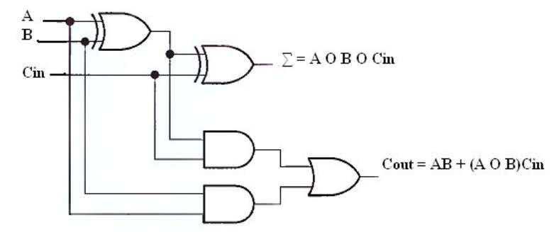 Table 7-2 Fig.(7-3) Logic symbol for a full-adder. Fig.(7-4) Complete logic circuit for a full-adder.