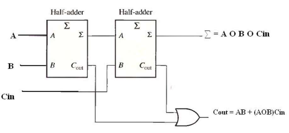 block diagram of Fig.(7-5), with their output carries ORed. Fig.(7-5) Arrangement of two half-adders to form