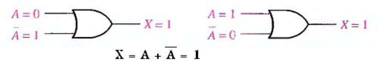 Fig.(4-11), where one input is the complement of the other. Fig.(4-11) Rule 7. A variable ANDed