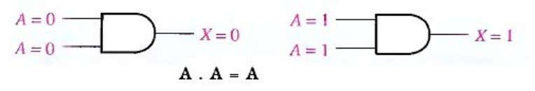 the variable. If A = 0, then 0.0 = 0; and if A = 1. then