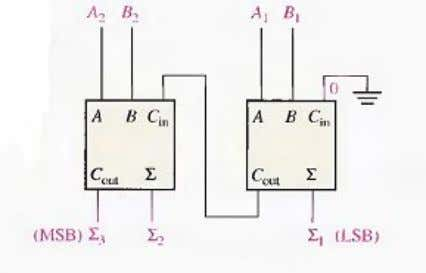 is no carry input to the least significant bit position. Fig.(7-7)Block diagram of a basic 2-bit