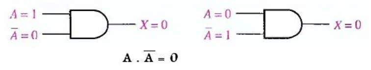 will be 0 also. Fig.(4-13) illustrates this rule. A . A = 0 Fig.(4-13) Rule 9
