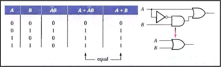 1 The proof is shown in Table 4-3, which shows the truth table and the resulting