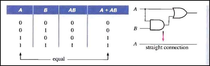 Table 4-2 Rule 11. A + AB = A + B This rule can be proved