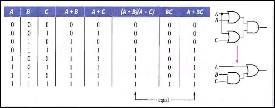 = A The proof is shown in Table 4-4, which shows the truth table and the