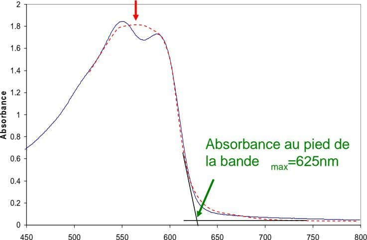 2 1.8 1.6 1.4 1.2 Absorbance max = 550nm 1 0.8 0.6 Absorbance au pied