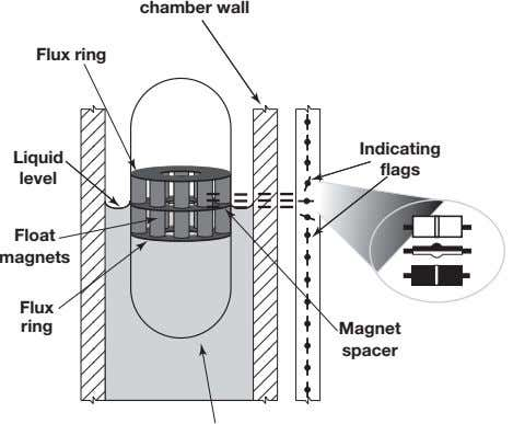 chamber wall Flux ring 2.2.2 Indicating Liquid flags level Float magnets Flux ring Magnet spacer