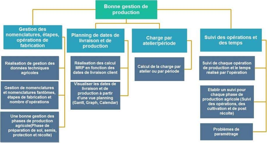 de la production agricole « Voir la figure 9 » : Figure 9: Arbre des solutions