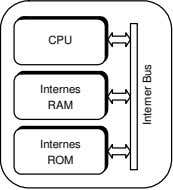 CPU Internes RAM Internes ROM Interner Bus