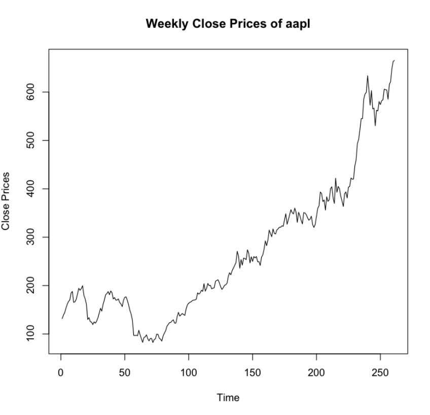 close prices of aapl over time. The plot is shown below: This plot shows that the