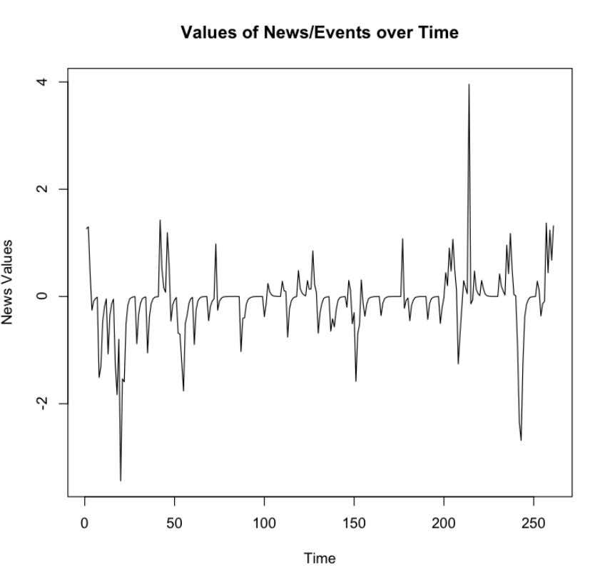 s over time to get a rough picture of our news vector : From the plot,