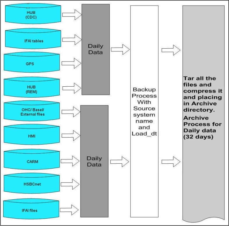 2 Backup and archive process flow This topic illustrates a high level process flow diagram for